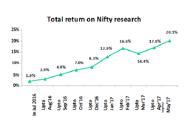 Return on Nifty